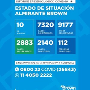 COVID-19 EN ALMIRANTE BROWN: SE SUMARON CINCO FALLECIDOS Y HAY 112 EN TOTAL